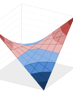 Excel surface chart with borders also contour and charts in peltier tech blog rh peltiertech