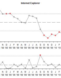 mr chart for internet explorer also spc approach to browser stats peltier tech blog rh peltiertech