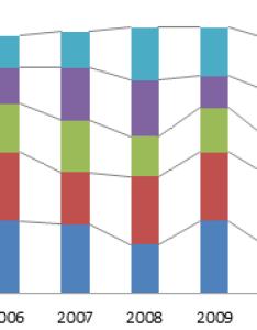 Stacked column chart with series lines also useful or junk peltier tech blog rh peltiertech