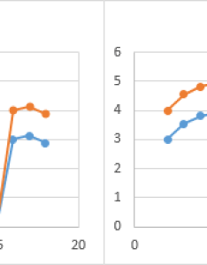 Both series in charts show  missing marker at    with line connecting the points   and   these correspond to  errors also vba approaches plotting gaps excel peltier tech blog rh peltiertech