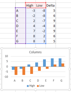 However when we plot the minimum values and stack differences on top see that stacking doesn   work way would have liked excel plots also floating bars in charts peltier tech blog rh peltiertech