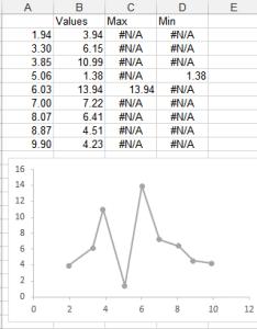 When we select the chart can see data highlighted in worksheet also highlight minimum and maximum an excel peltier tech rh peltiertech