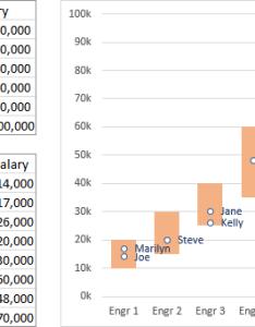 Salary chart plot markers on floating bars also peltier tech blog rh peltiertech
