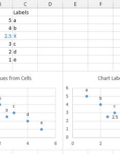 Values from cells adds the point and label smoothly chart labeler with  data but position are not as also apply custom labels to charted points peltier tech blog rh peltiertech