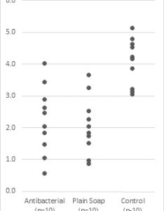 Make technical dot plots in excel also peltier tech blog rh peltiertech