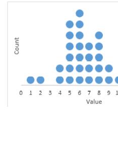 ckindergarten   dot plot also make technical plots in excel peltier tech blog rh peltiertech