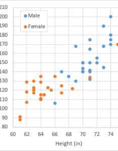 Scatter plot also make technical dot plots in excel peltier tech blog rh peltiertech