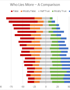 Diverging stacked bar chart peltier tech charts for excel also blog rh peltiertech