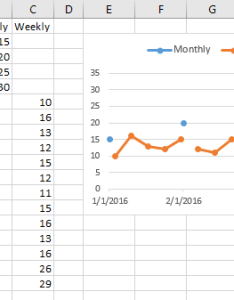 Rearranged data and resulting chart also multiple time series in an excel peltier tech blog rh peltiertech
