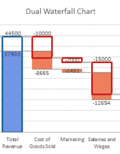 Peltier tech dual waterfall chart also the new in excel blog rh peltiertech