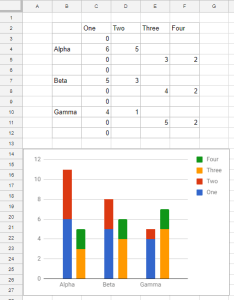 Cluster stack column chart in google sheets also clustered and stacked bar charts peltier tech blog rh peltiertech