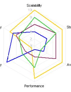 Radar chart also spider alternatives peltier tech blog rh peltiertech