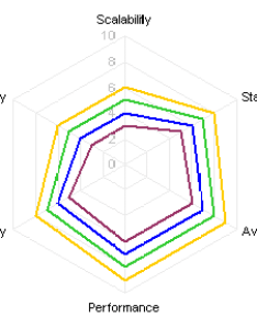 Radar chart also spider alternatives peltier tech blog rh peltiertech