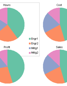 Four pie charts with one legend also column chart to replace multiple peltier tech blog rh peltiertech