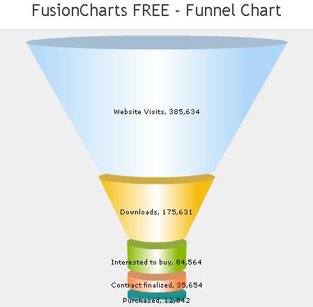 tornado diagram example simplicity regent wiring bad graphics - funnel chart peltier tech blog