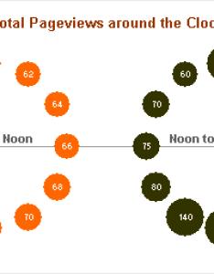 Chandoo   double bubble chart around the clock also rock peltier tech blog rh peltiertech