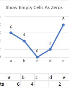 Plot null string in line chart also blank cells and   excel charts peltier tech blog rh peltiertech