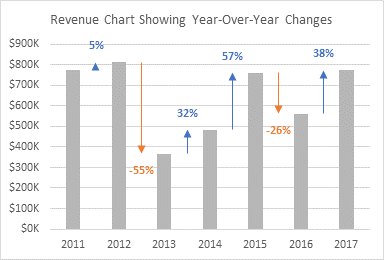 revenue chart showing year