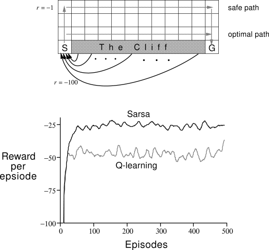 Deep Deterministic Policy Gradients in TensorFlow