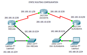 Skema Static Routing