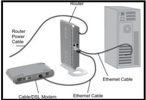 Router PC