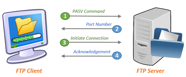 Cara Kerja FTP ( File Transfer Protocol)