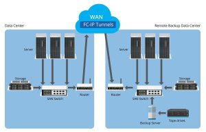 IP Storage dan IP Storage Switch