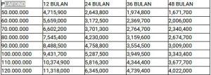 Tabel Angsuran Gadai BPKB