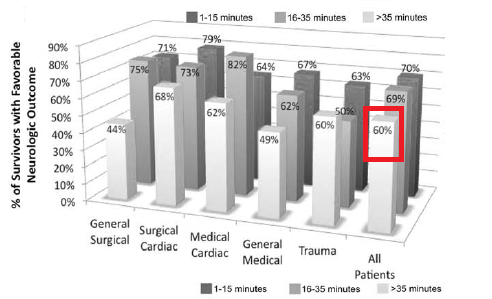 8th February 2013: Impact of Duration of CPR on Survival and Neurological Outcomes in Paediatric Cardiac Arrest | PEMLit