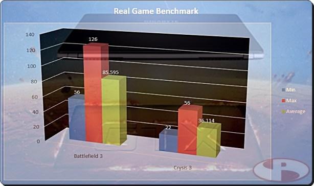 P34G Real world gaming bench