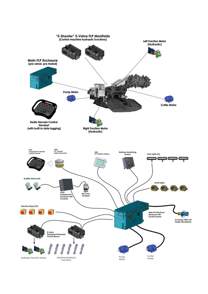 Small Road Header Control System
