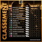 Classement TOP 14