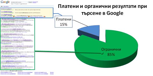 Платени и органични резултати от Google