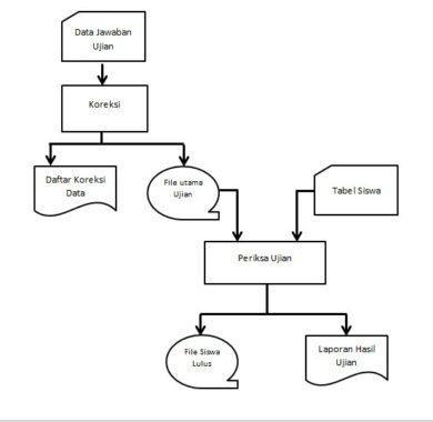 Pengertian Flowchart, Fungsi, Jenis, Simbol dan Contohnya