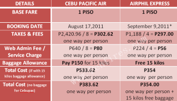 Updated Baggage Rates of Philippine Airlines, Cebu Pacific, and Air