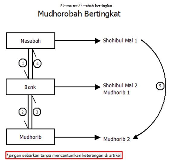 skema mudharabah