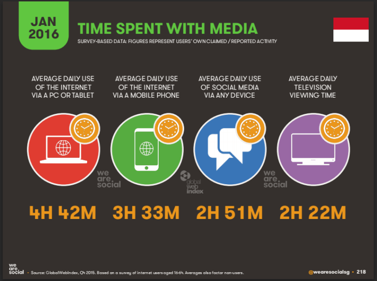 Time-spent