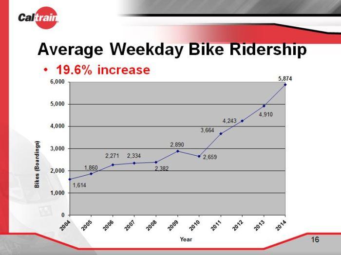 Bike Top Trains