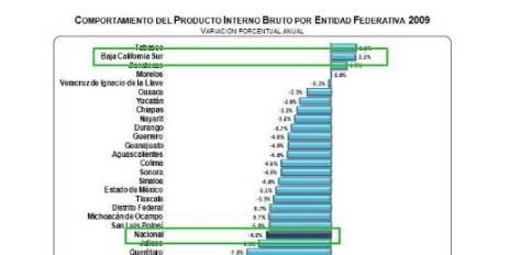 En contraste, dicha variación del PIB en Baja California Sur es de los pocos estados que demuestra balances positivos en su aportación al PIB nacional, junto con Zacatecas (+1,5%) y Tabasco (+2.3). Nuestro estado demuestra una variación de +2.3% con respecto al 2008.
