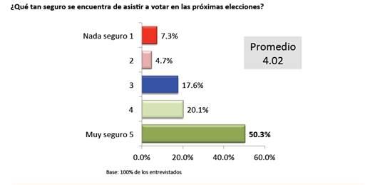 Pronostica encuestadora local altos índices de participación en la elección