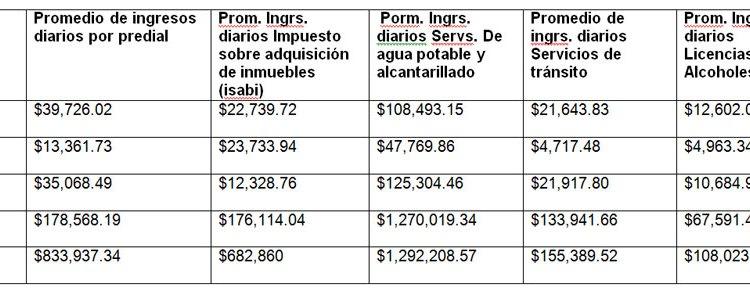 Municipalidades: promedios de ingresos diarios y gasto