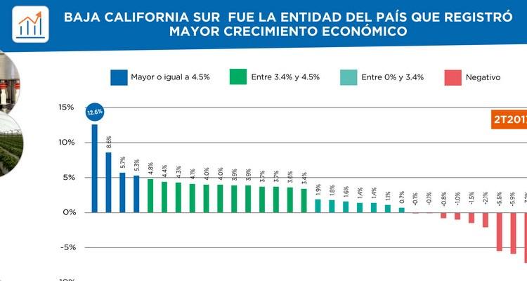 Baja California Sur mantiene su crecimiento