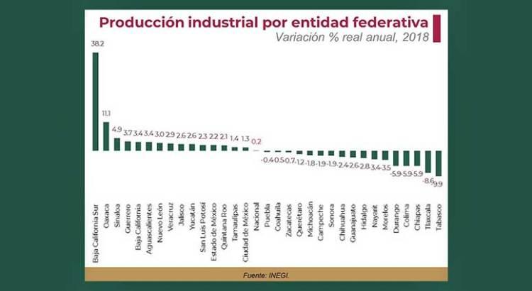 Destaca BCS en crecimiento industrial a nivel nacional