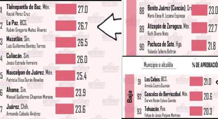 """""""A la baja"""" los Alcaldes de La Paz y Los Cabos"""