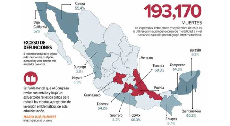 Cerraría México 2020 con 1 millón de decesos
