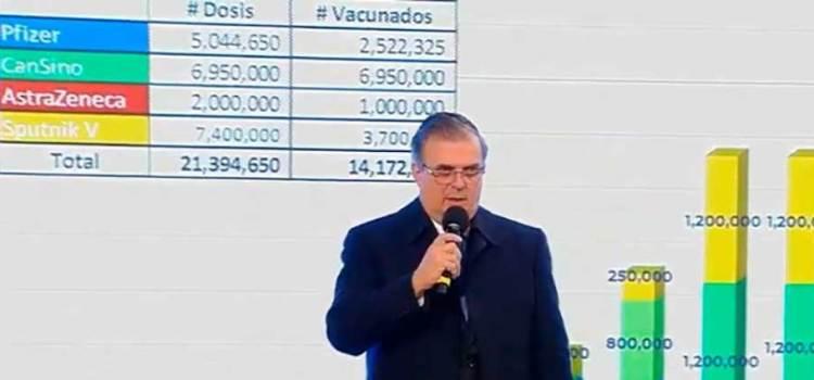 Garantizadas 21.3 millones de vacunas contra Covid