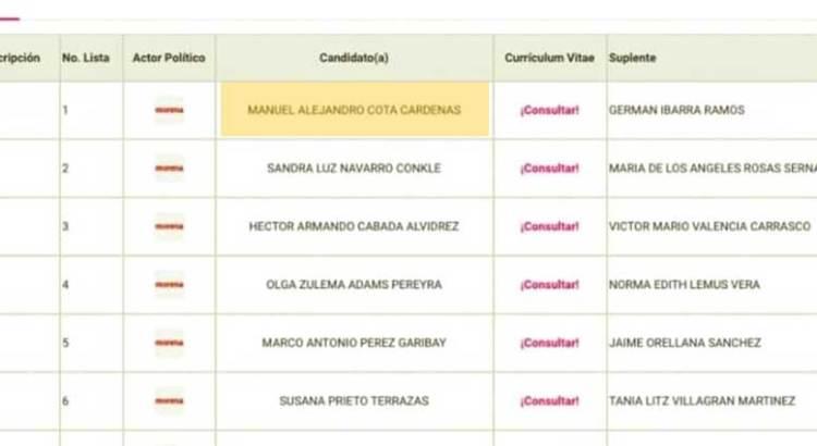 Ocupará Manuel Cota el lugar de Rubén Muñoz en la lista de pluris