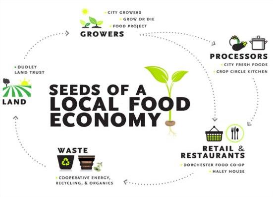 food system image
