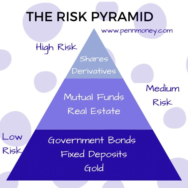 Investment risk pyramid, personal finance blog, pennmoney, balanced portfolio investment