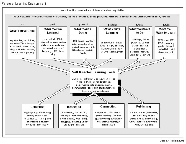 personal learning environment diagram